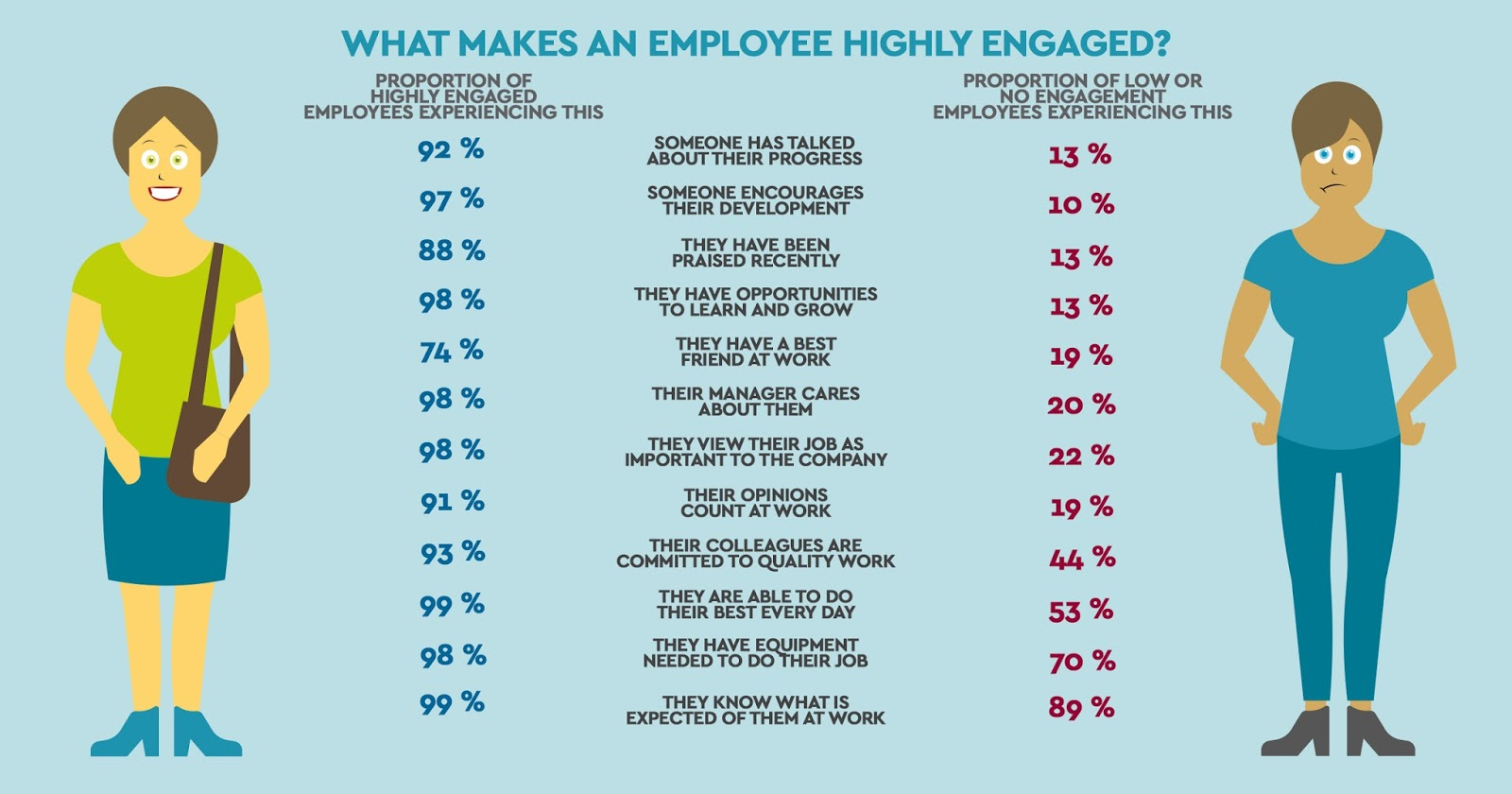 Why Employee Engagement Should be Top of Mind for Every Leader